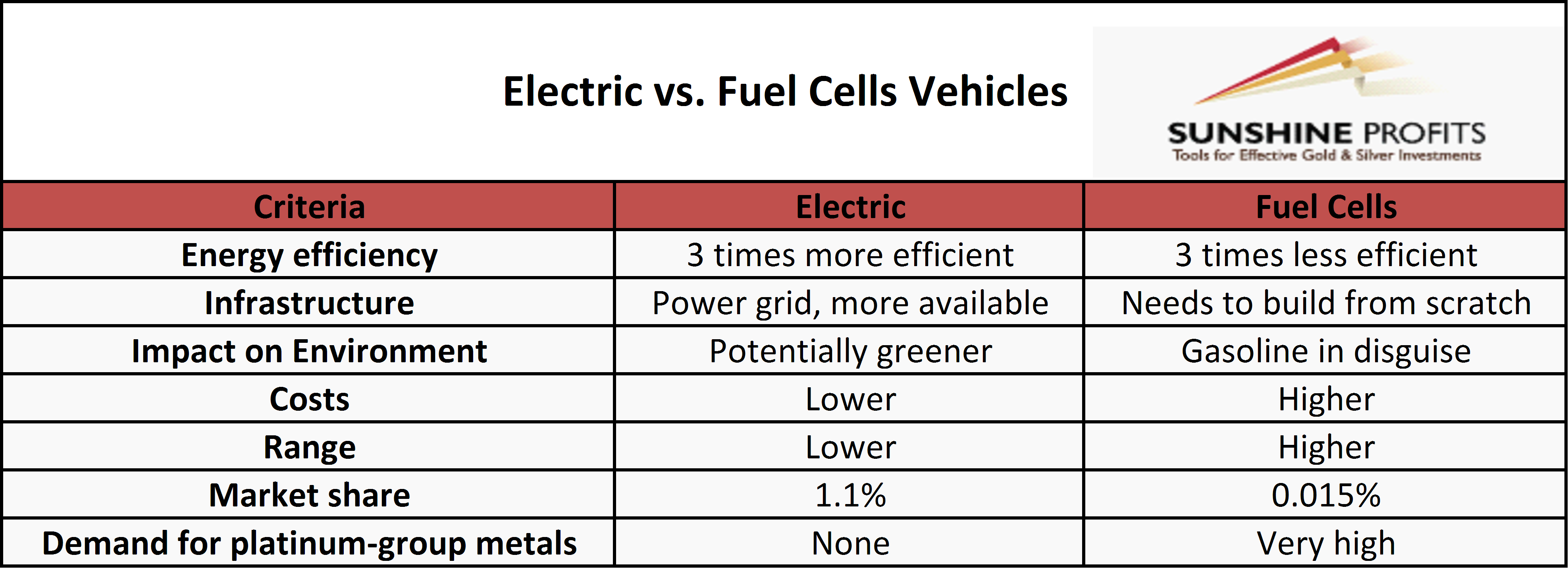Electric Vs. Fuel Cell Vehicles