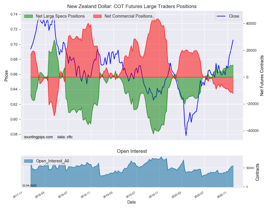 NZD COT Futures Large Traders Positions