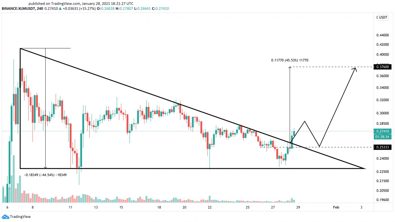 XLM/USD 240-Minute Chart