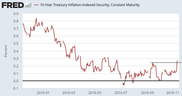 10-Year Treasury Inflation-Indexed