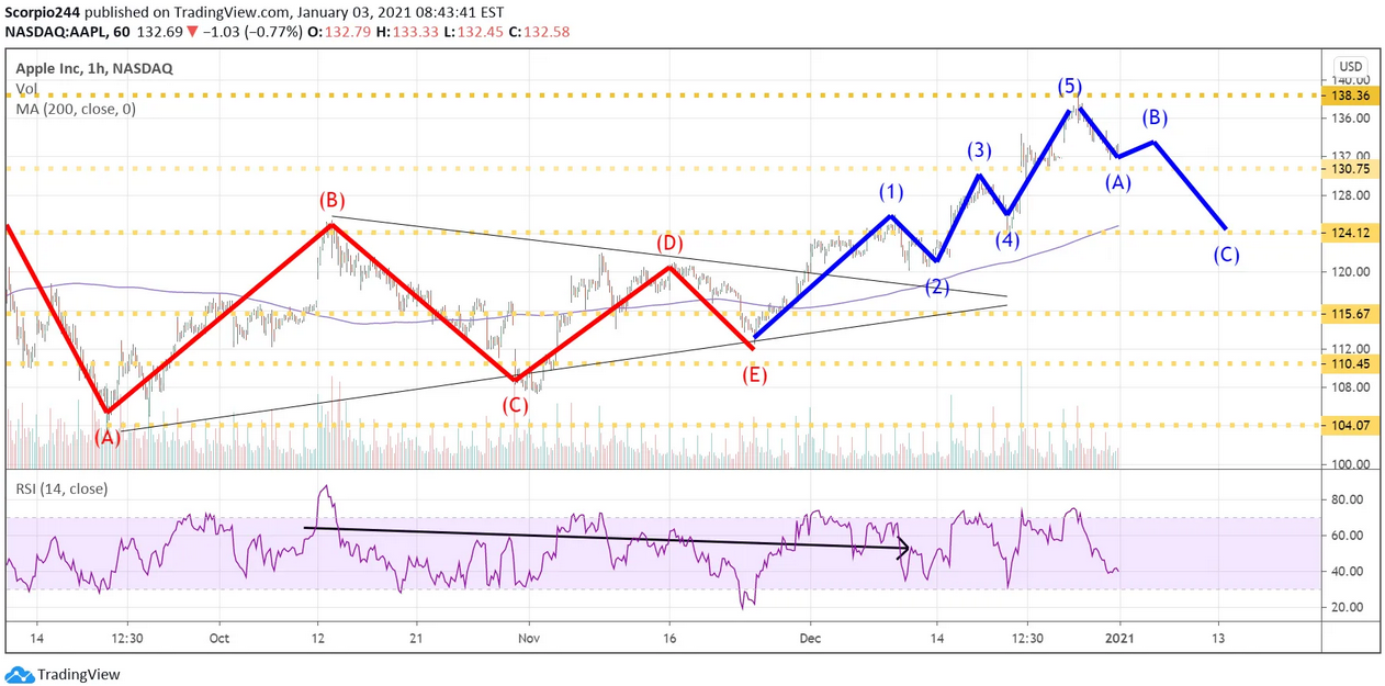 Apple Inc Chart