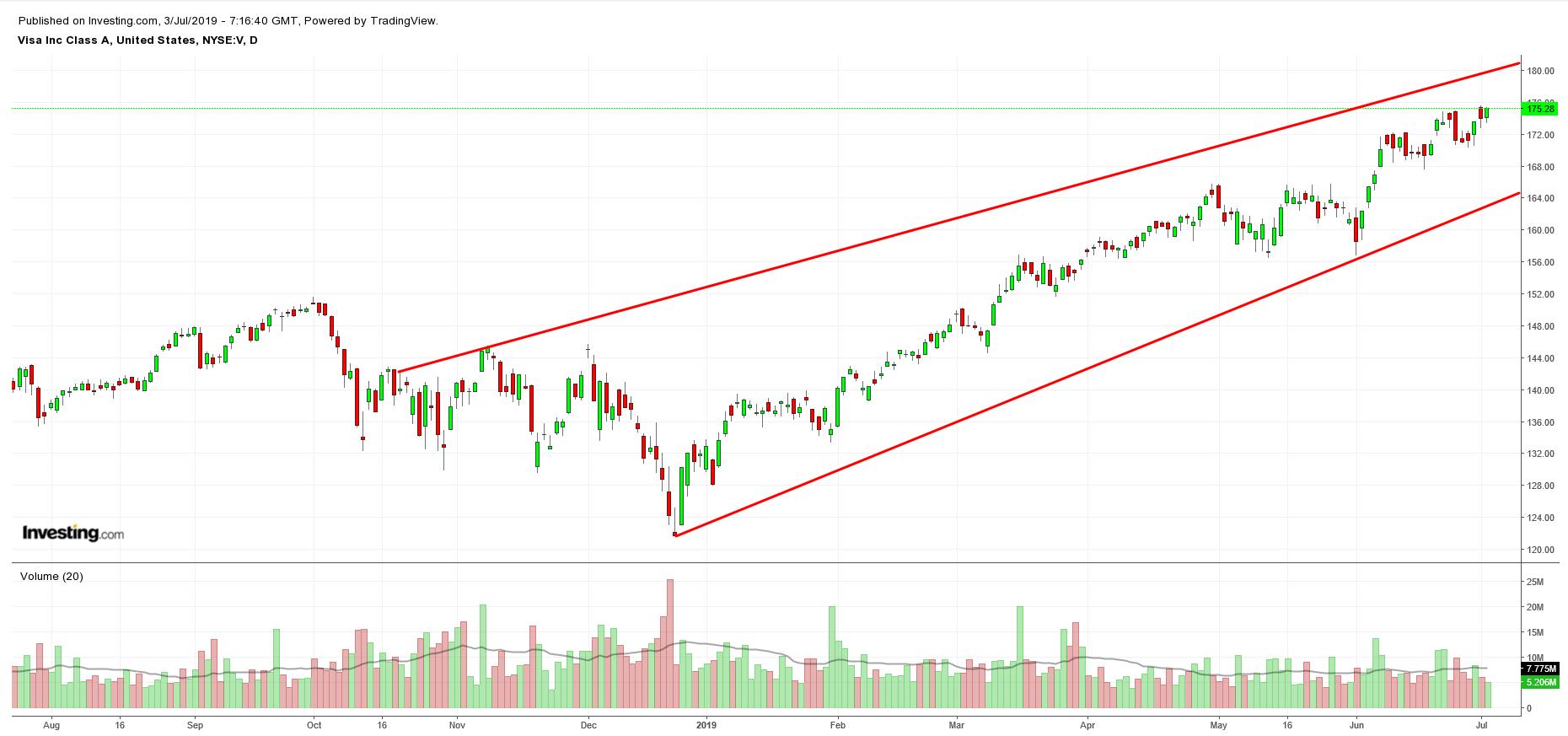 V Chart