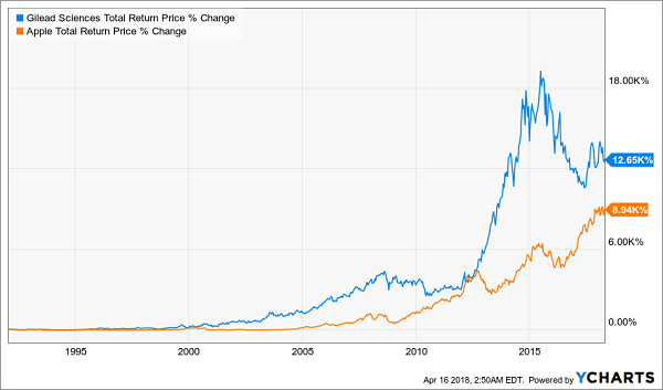 """12,650% Gain From the """"Apple of Biotech"""""""