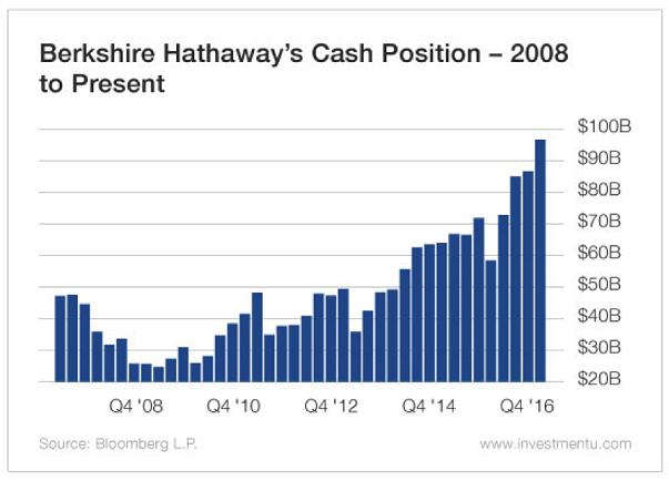 Berkshire Hathaway Cash Position 2005-Present