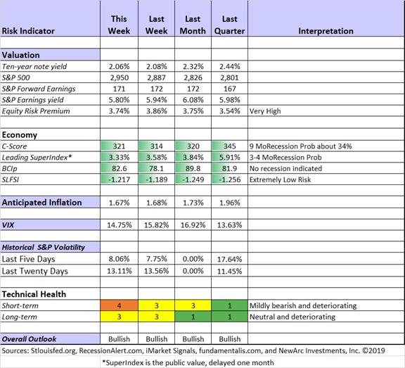 Risk Indicator/Interpretation