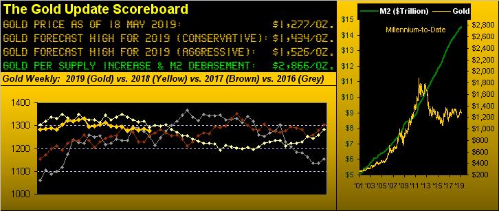 Gold Update Scoreboard