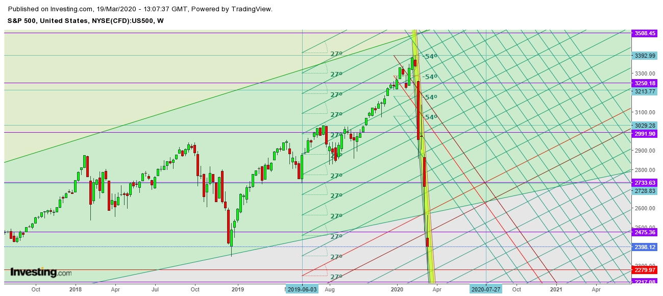 SPX - Weekly Chart