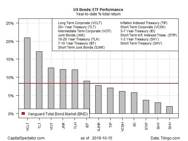 ETF Performance YoD % Total Return