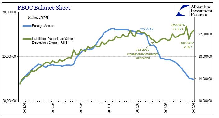 PBOC Balance Sheet March 2011-March 2017