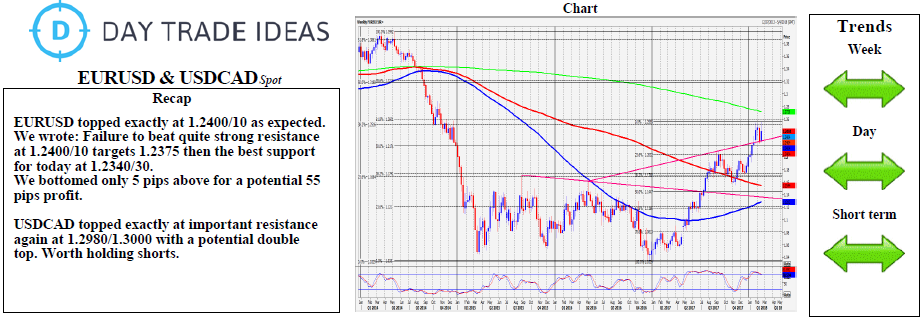 EUR USD And CAD Chart