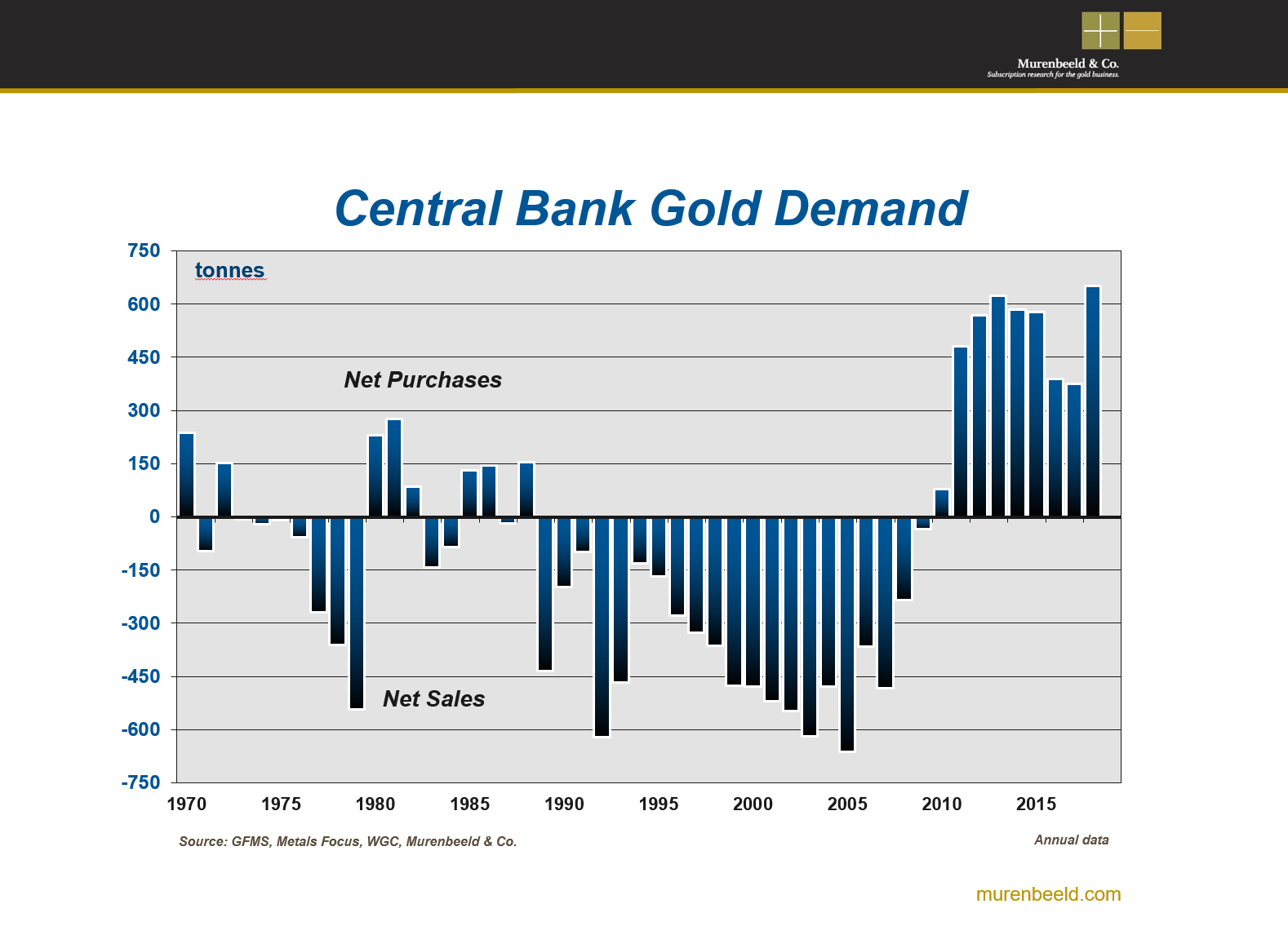 Central Bank Gold Demand