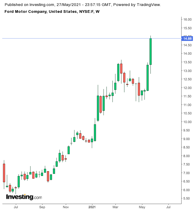 Ford Weekly Chart.