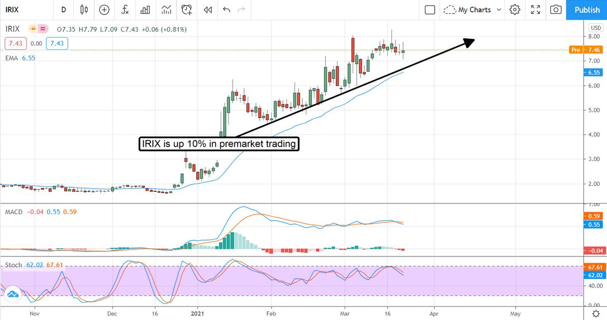 IRIX Stock Chart