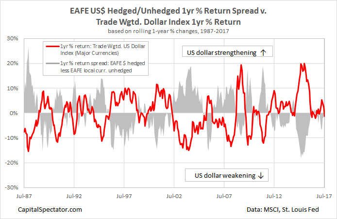 EAFE US Hedged/Unhedged 1Yr Return Spread