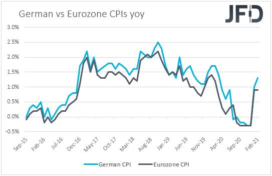 Germany vs Eurozone CPIs
