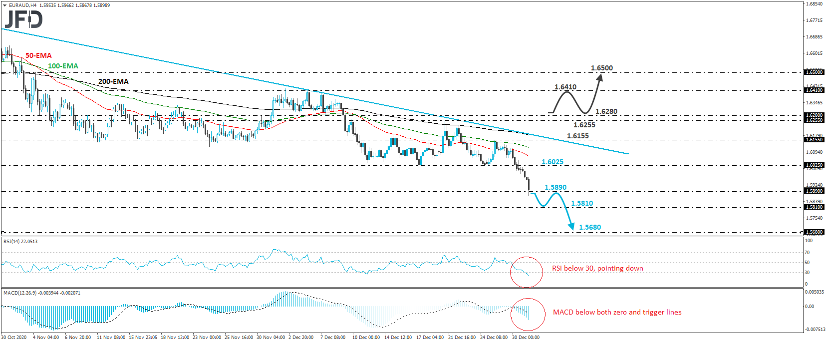 EUR/AUD Tumbles Below Key Support of 1.6025