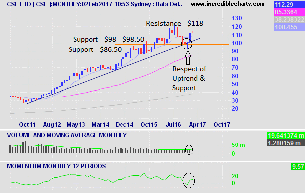 CSL Monthly Chart