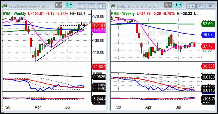 IWM And KRE Weekly Chart