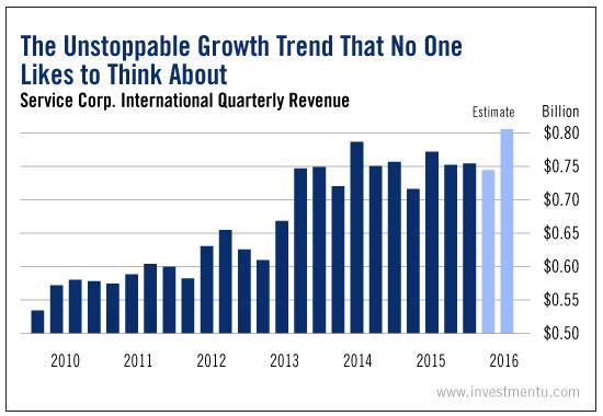 Service Corp. International Quarterly Revenue Chart