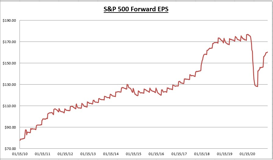 S&P 500 Forward EPS