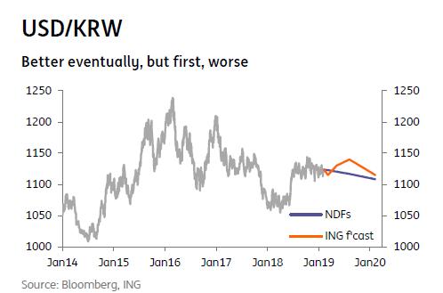 USD/KRW