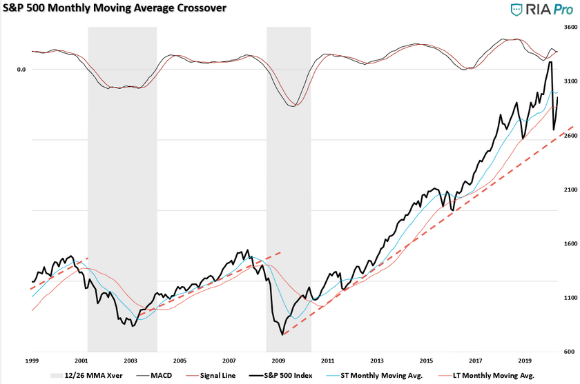 SP 500 Monthly Moving Average