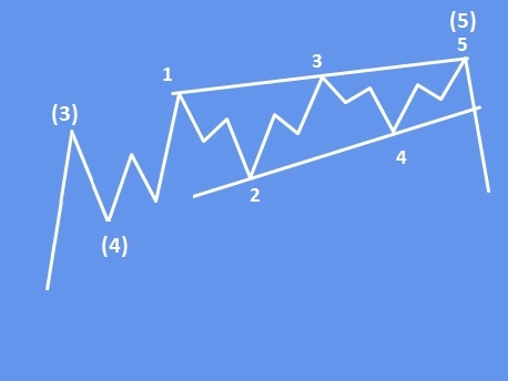 Typical Ending Diagonal Pattern