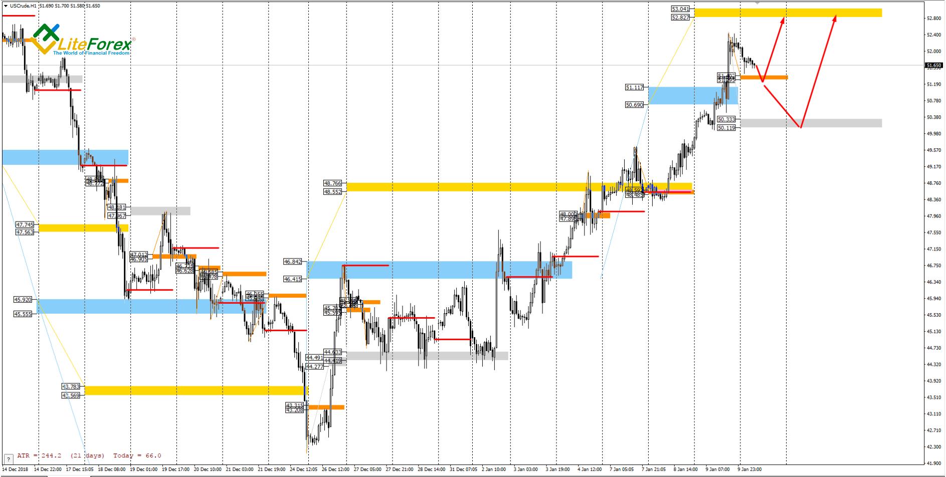 US Crude, 1 Hour Chart