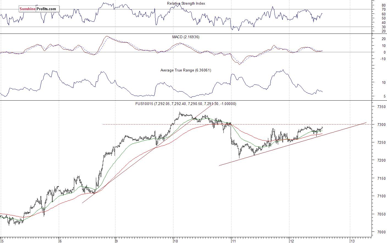 Nasdaq 100 futures contract - Nasdaq 100 index chart