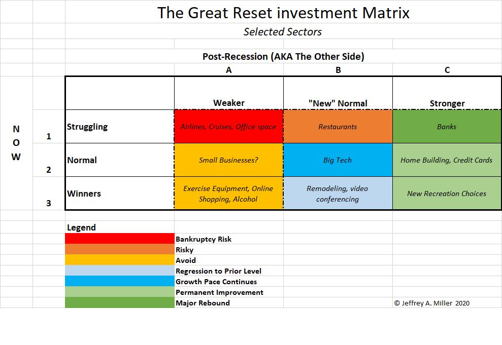 Great Reset Matrix