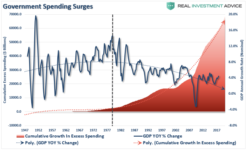 Government Spending Surges
