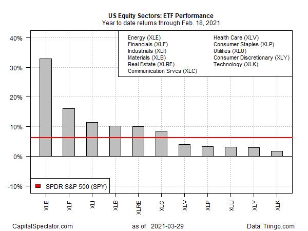 ETF Performance YTD Returns