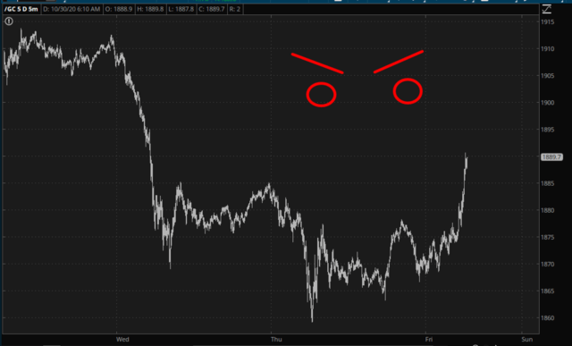 Gold Futures Chart.