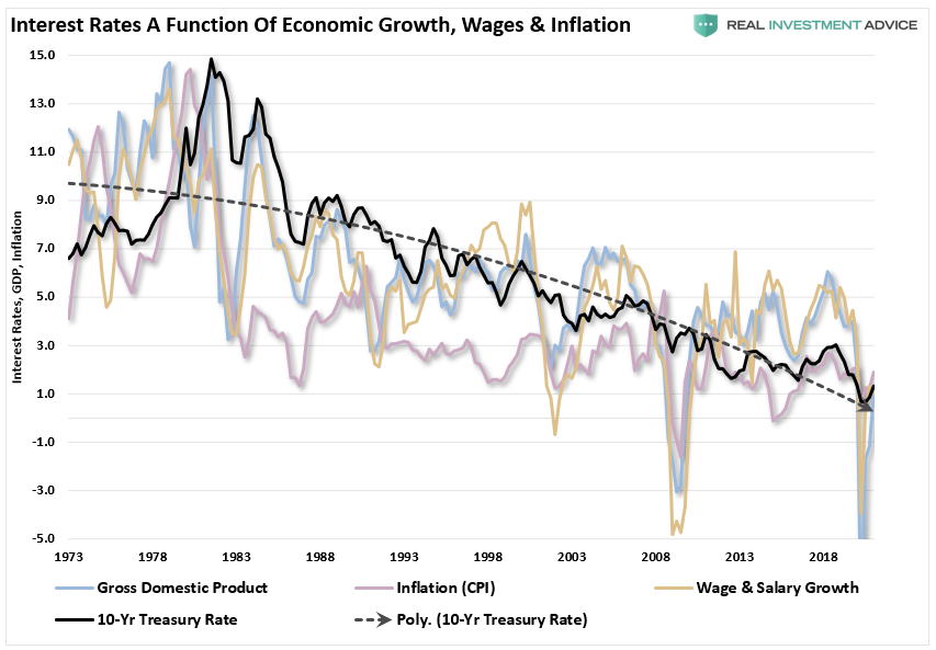 Interest Rates A Function Of Economic Growth, Wages, & Inflation