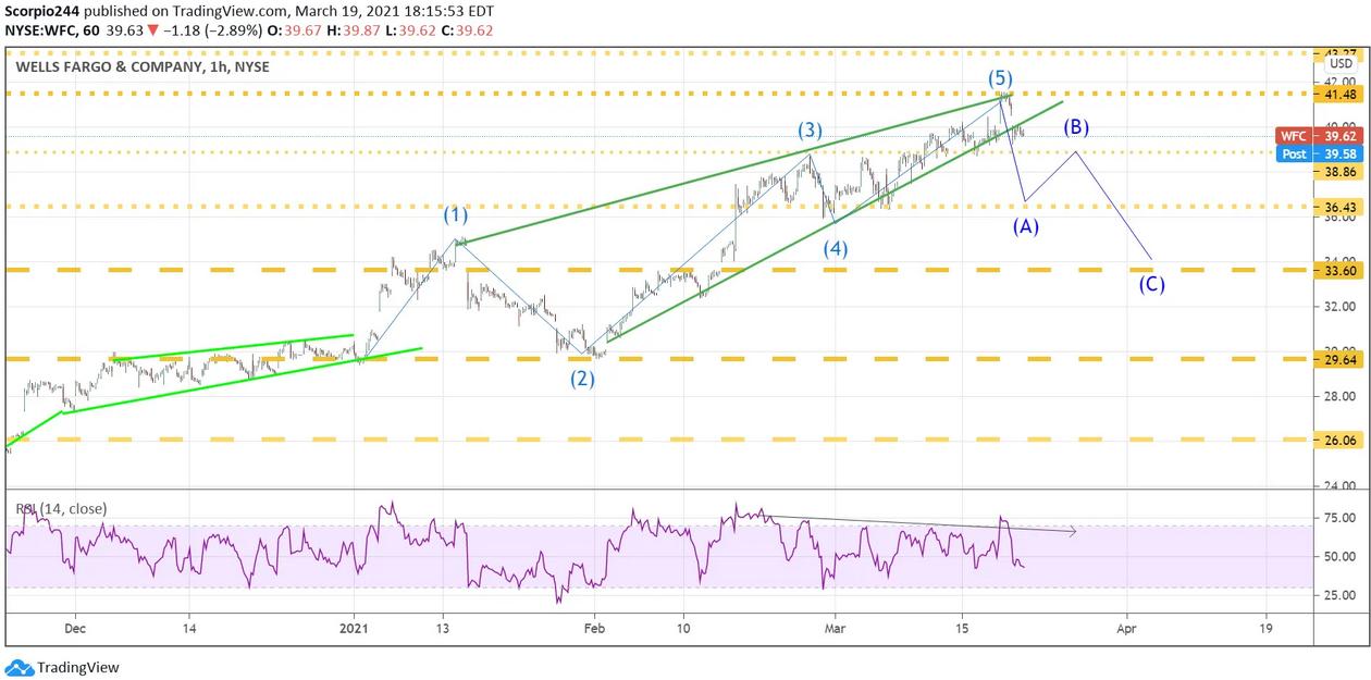 Wells Fargo & Co 1-Hr Chart