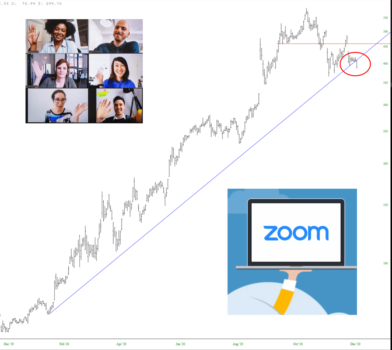 Zoom 1-Year Chart.
