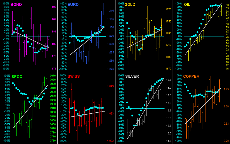 BEGOS Dots Chart
