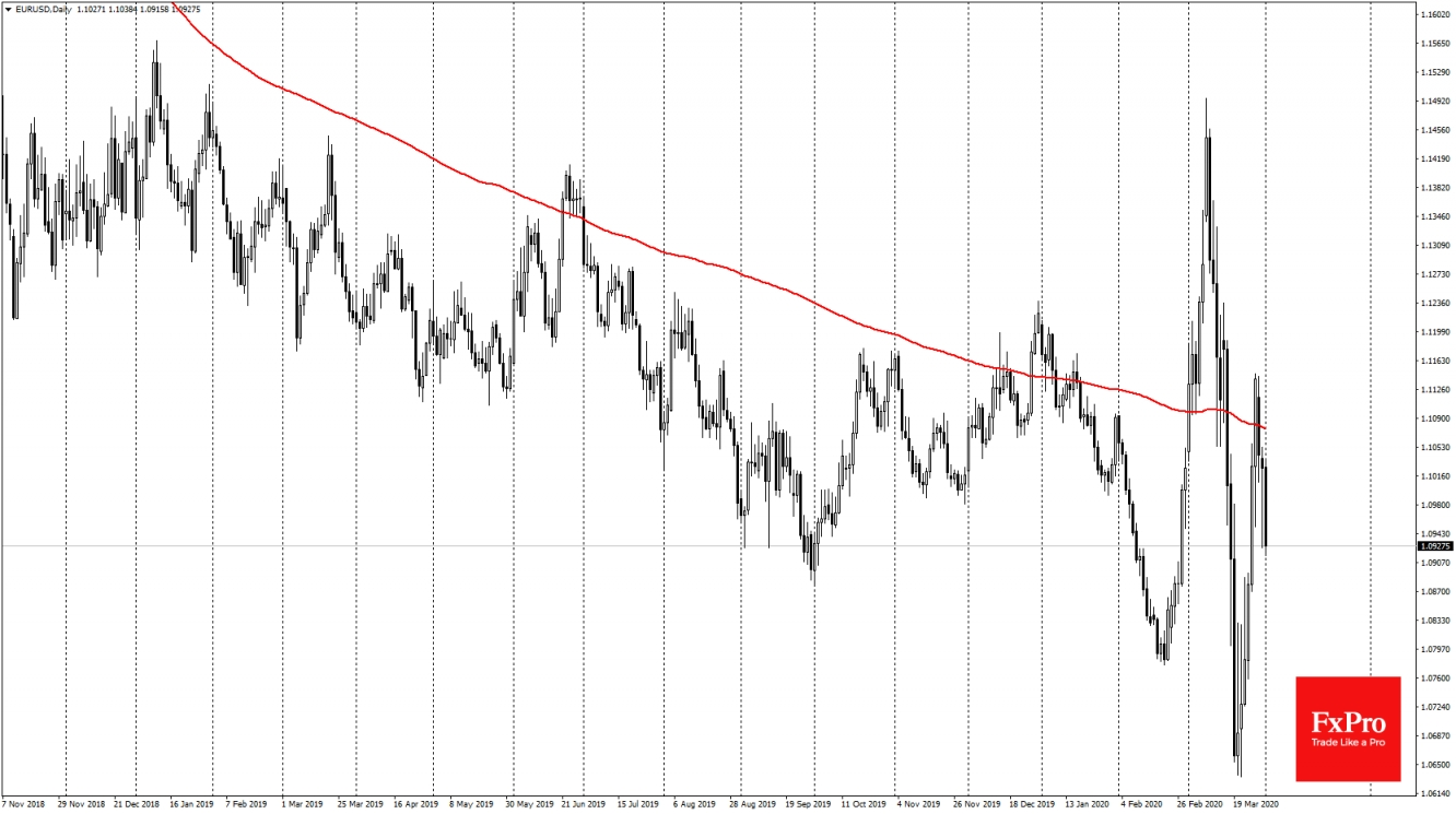 EURUSD has been declining for the third consecutive day
