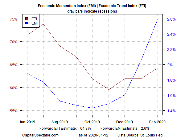 , Will This Week's Data Derail Moderate U.S. Economic Optimism?, Nice Bitcoins