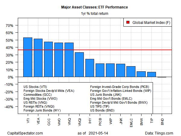 ETF performance - Total annual returns