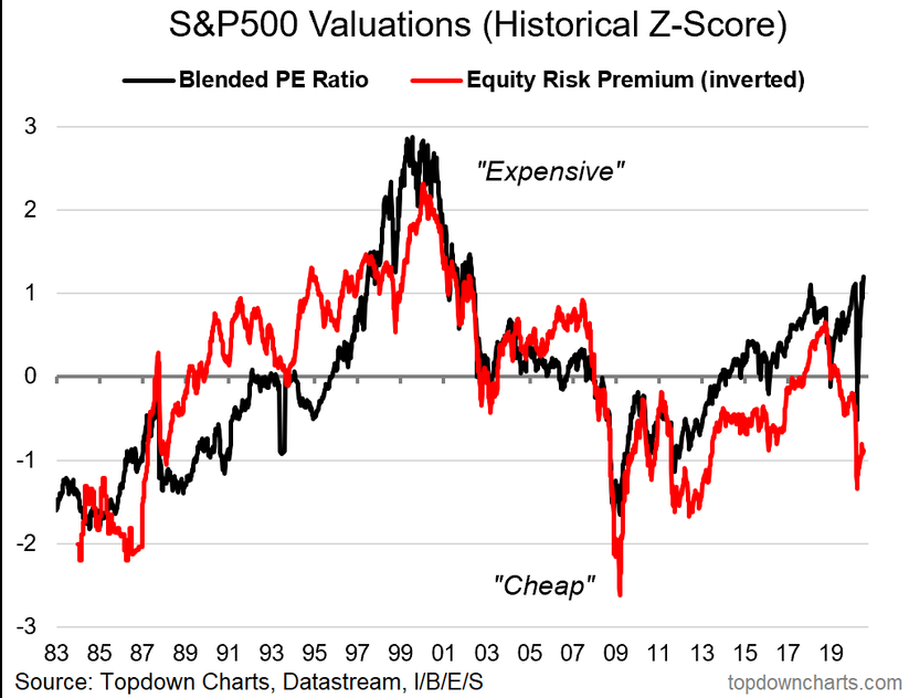 S&P 500 Valuations
