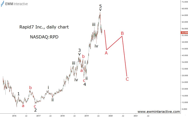 Rapid7 Inc. Daily Chart
