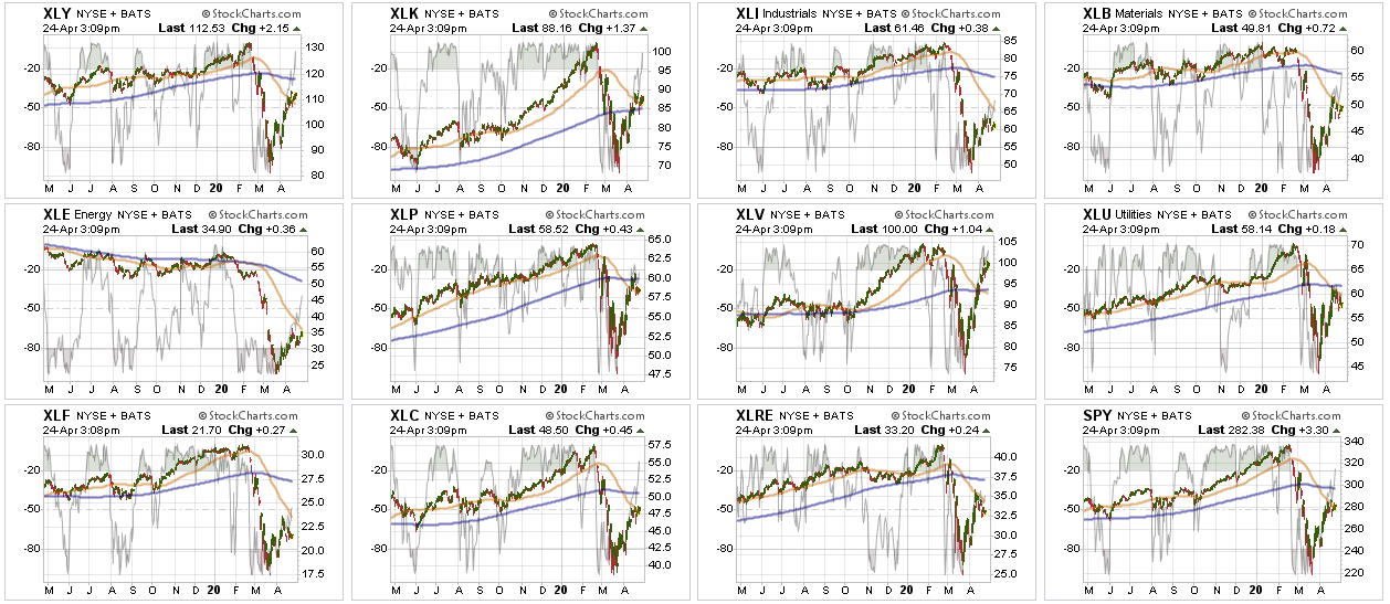 Sector Daily Charts