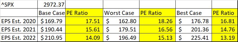SPX EPS Estimates