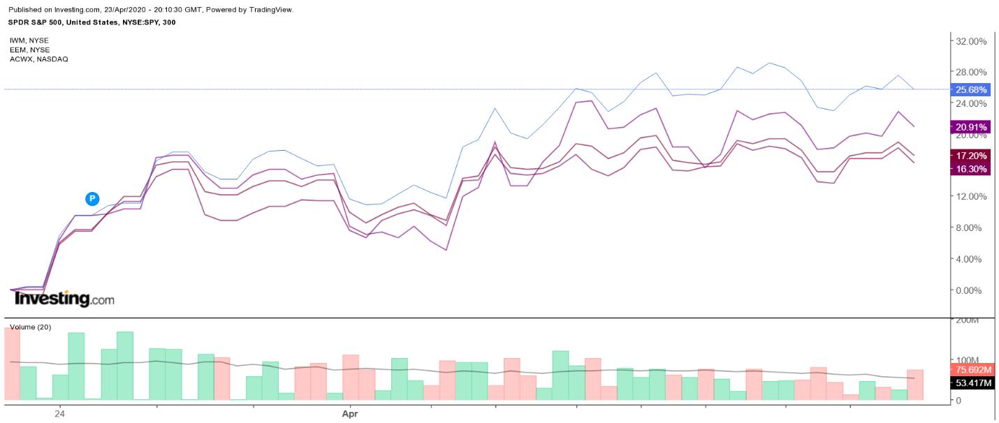 SPY, IWM, EEM, ACWX 300-Minute Price Chart