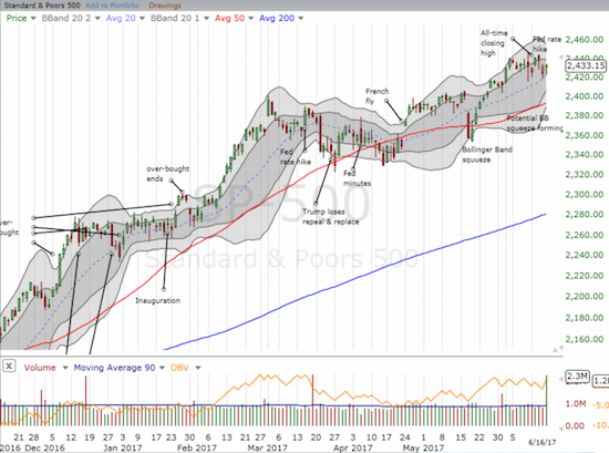 SPY Looks Like It Has Started Another Consolidation Period
