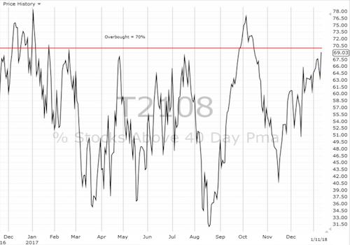 Daily AT40 (T2108) Chart