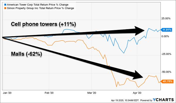 AMT-SPG Total Return Chart