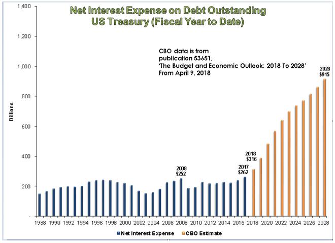 Interest On US Debt