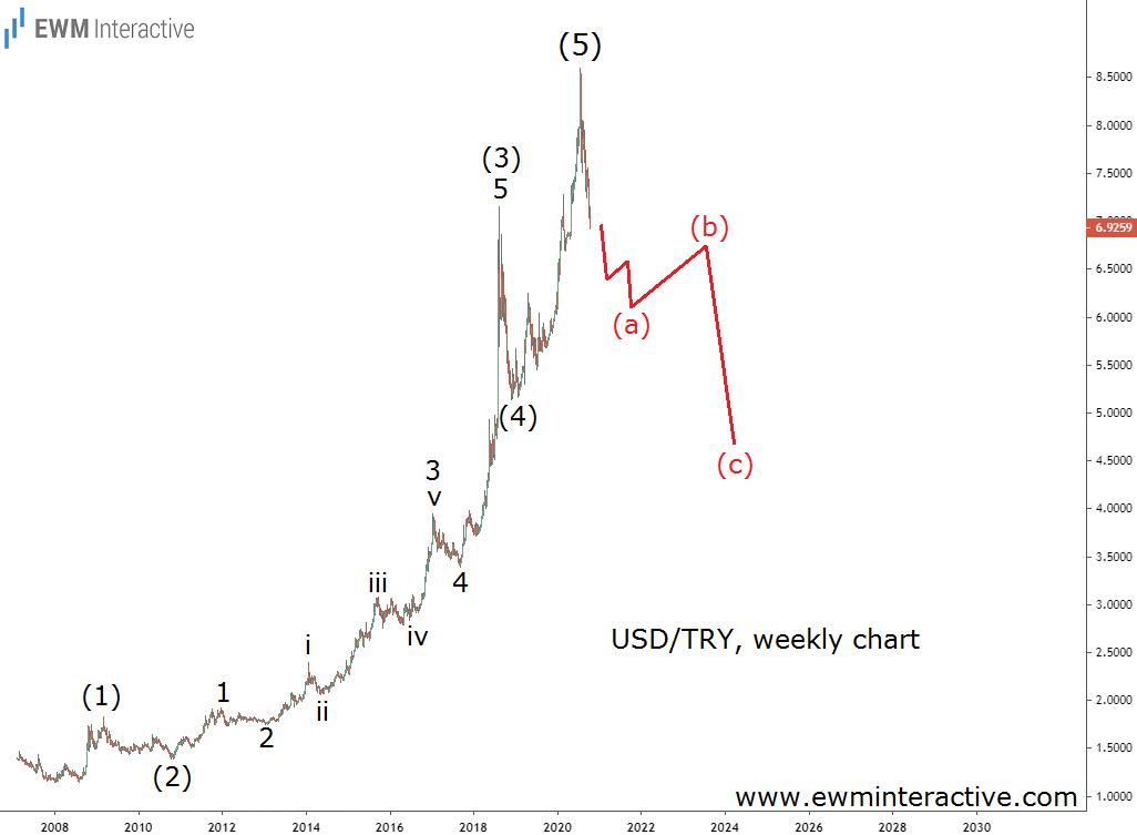 USDTRY Weekly Chart
